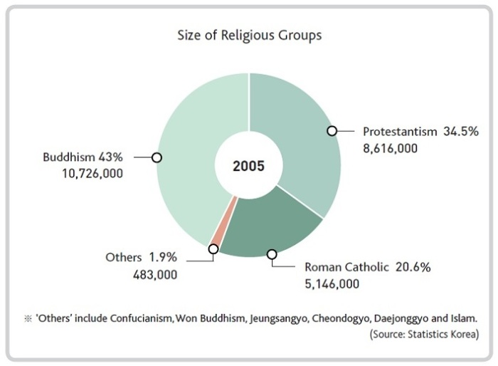South Korea religious preference